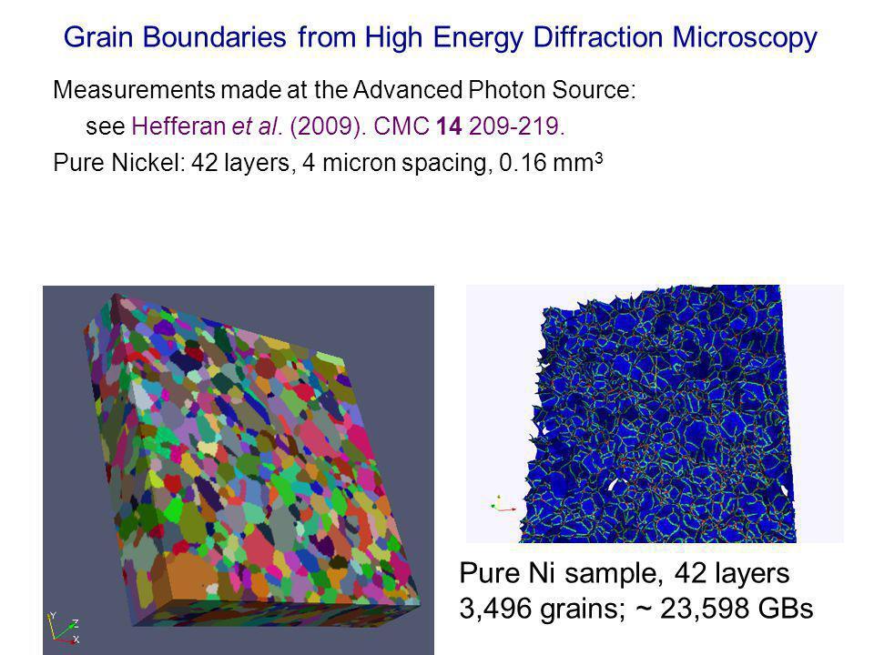 Grain Boundaries from High Energy Diffraction Microscopy