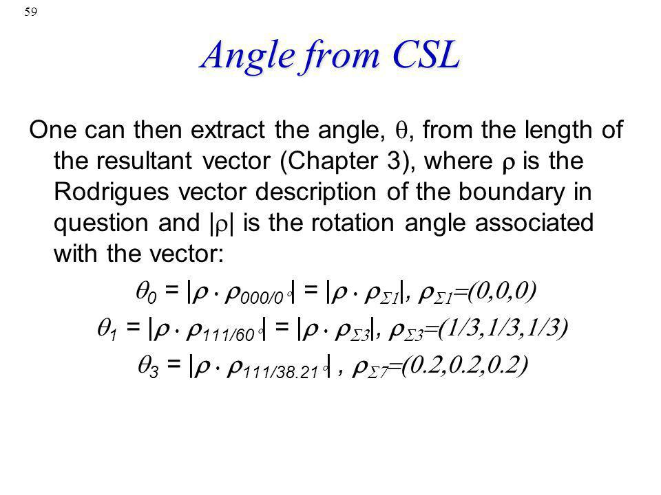 Angle from CSL