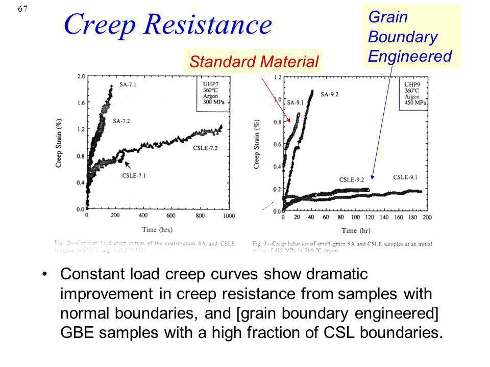 Creep Resistance Grain Boundary Engineered Standard Material