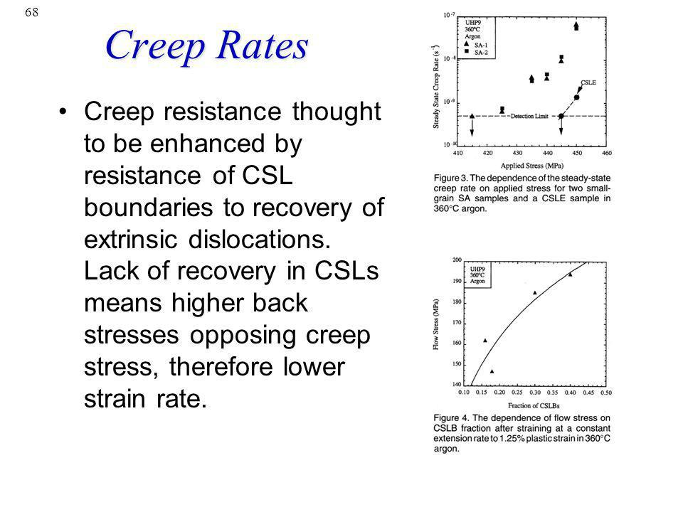 Creep Rates