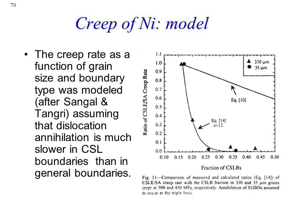 Creep of Ni: model
