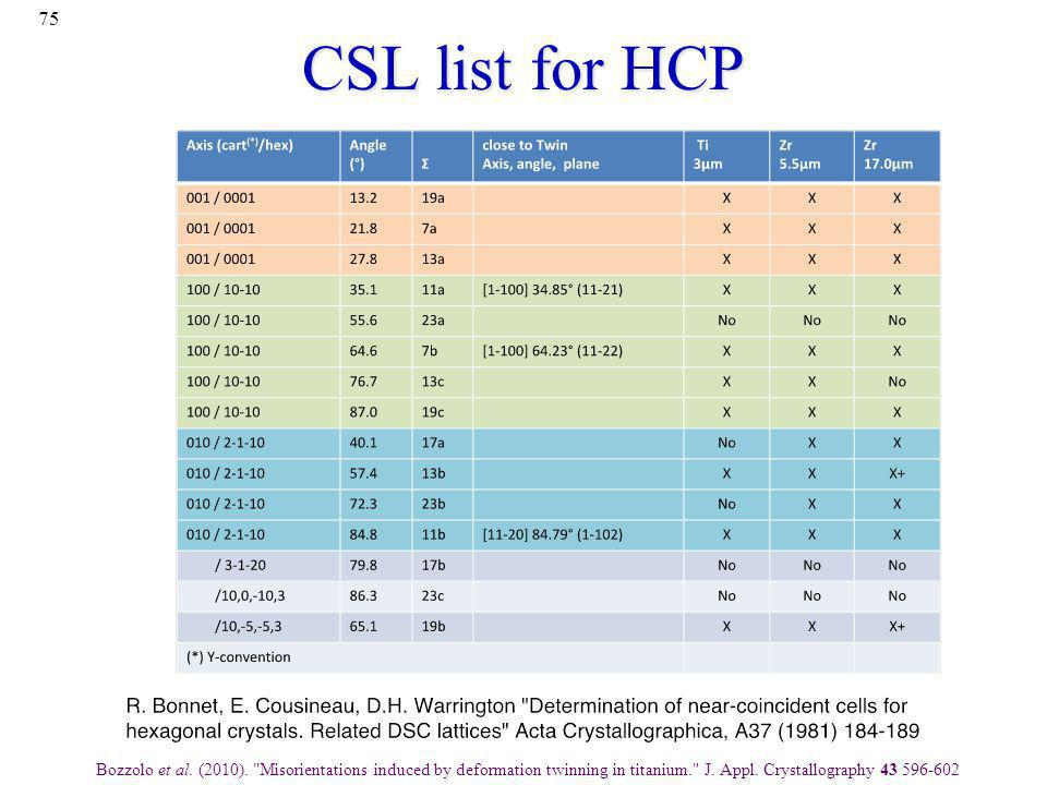 CSL list for HCP Bozzolo et al. (2010).