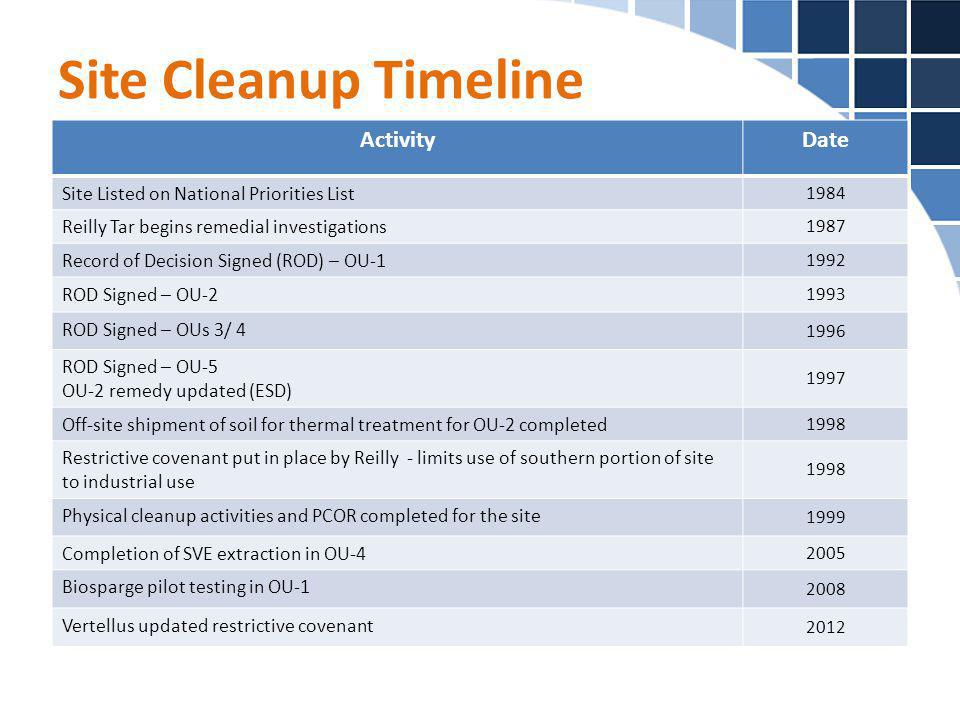 Site Cleanup Timeline Activity Date