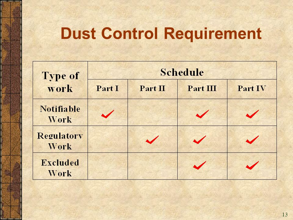Dust Control Requirement