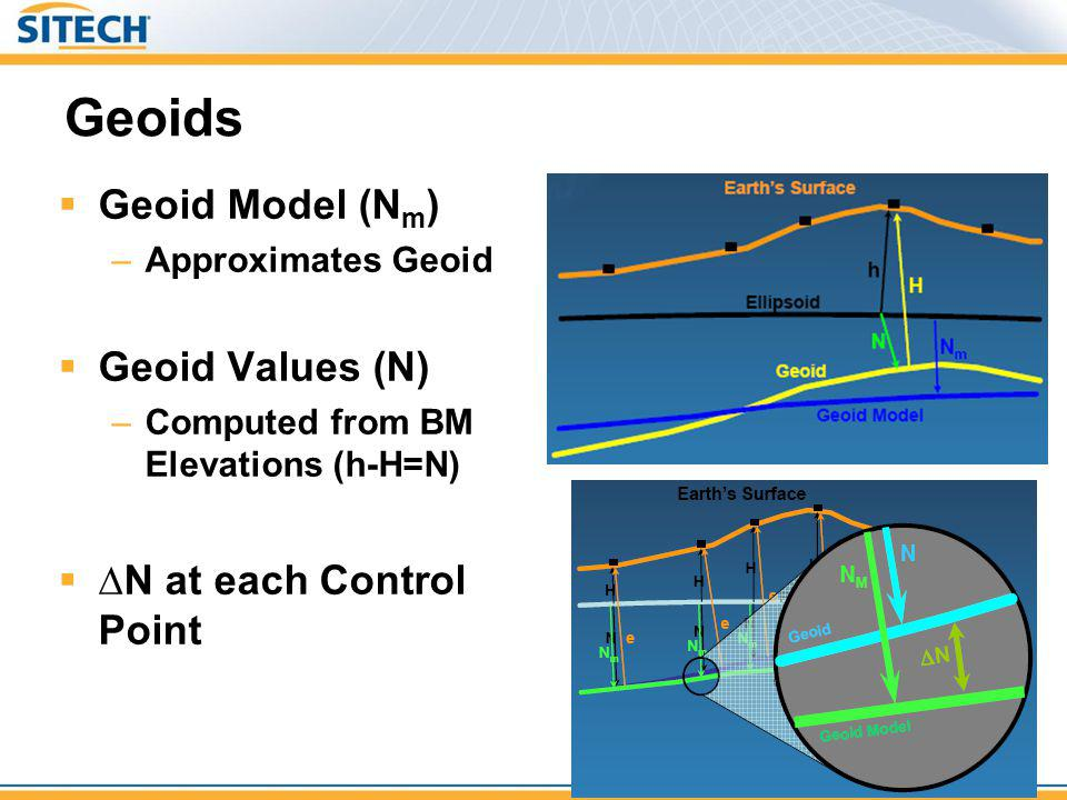 Geoids Geoid Model (Nm) Geoid Values (N) ∆N at each Control Point