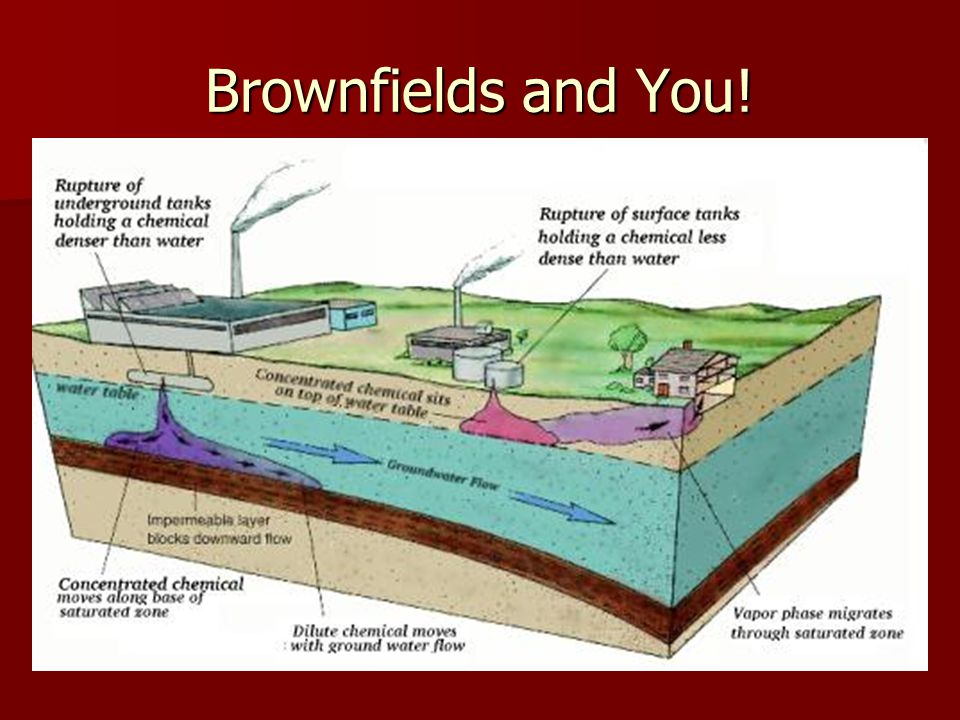 Brownfields and You!