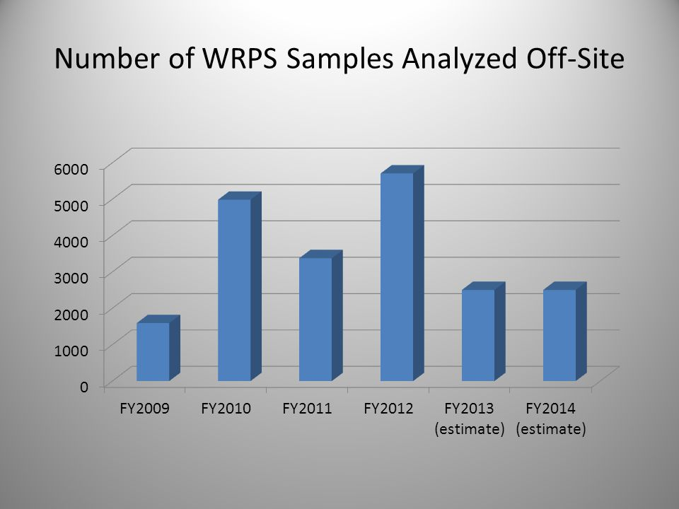 Number of WRPS Samples Analyzed Off-Site