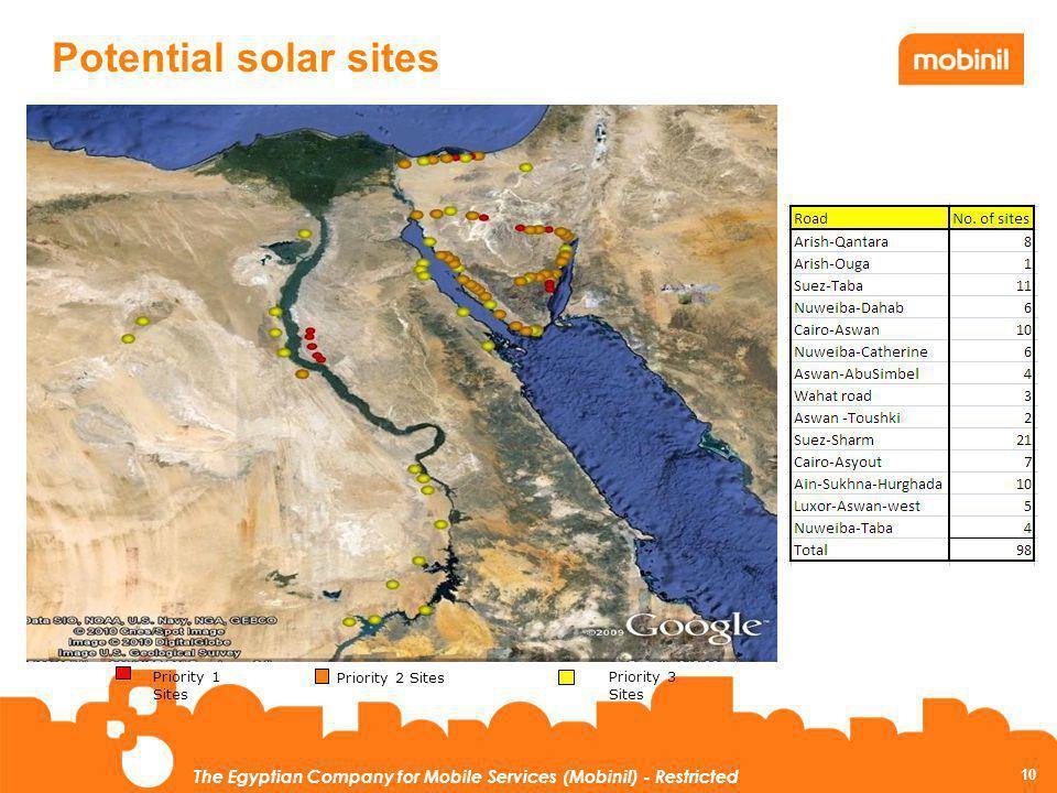 Potential solar sites Priority 1 Sites Priority 2 Sites