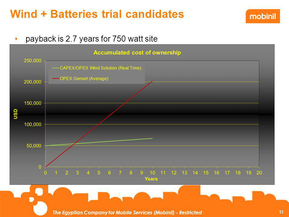 Wind + Batteries trial candidates