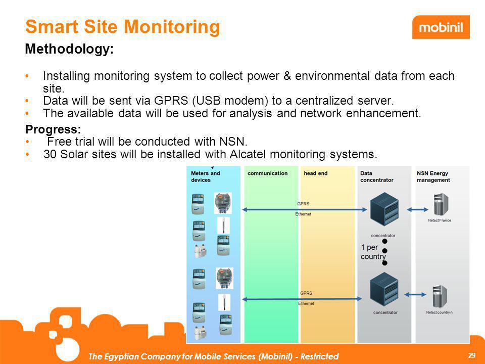 Smart Site Monitoring Methodology: