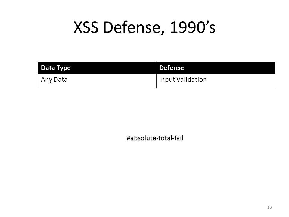 XSS Defense, 1990's Data Type Defense Any Data Input Validation