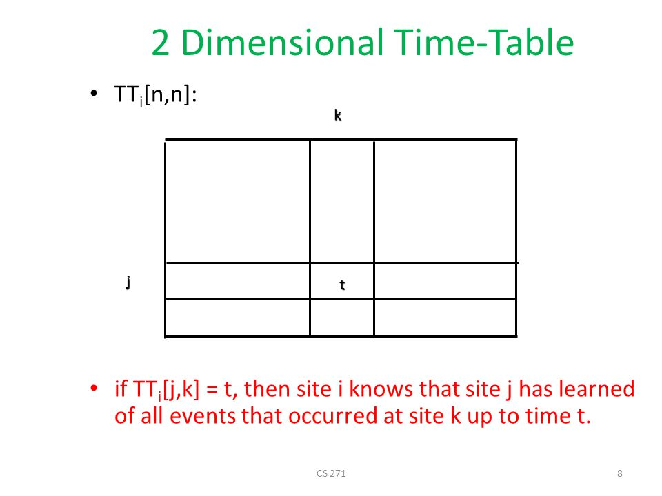 2 Dimensional Time-Table