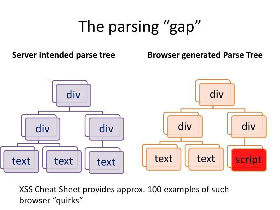 The parsing gap Server intended parse tree