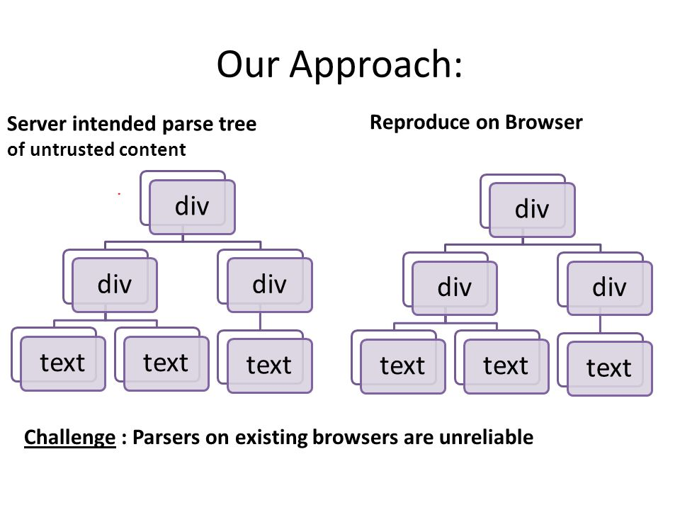 Our Approach: Reproduce on Browser Server intended parse tree