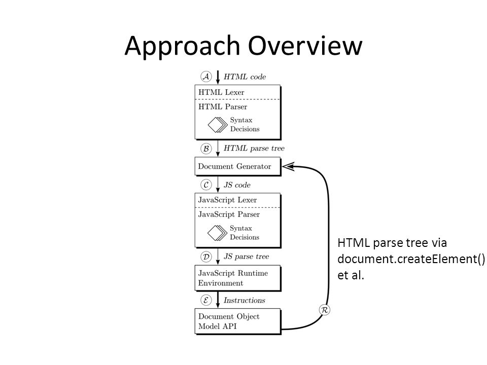 Approach Overview HTML parse tree via document.createElement() et al.