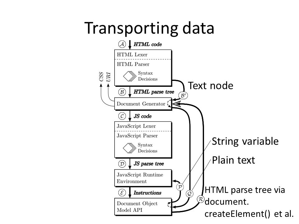 Transporting data Text node String variable Plain text