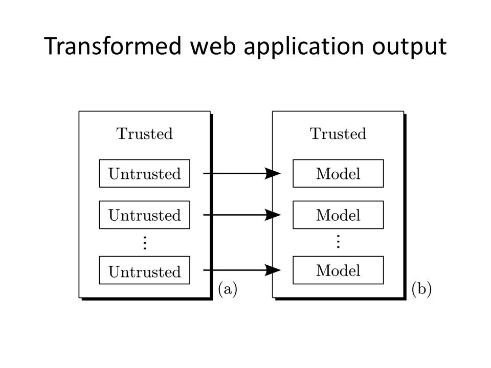Transformed web application output