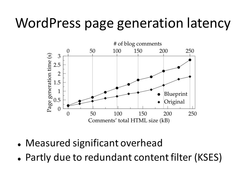 WordPress page generation latency