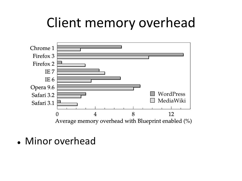 Client memory overhead
