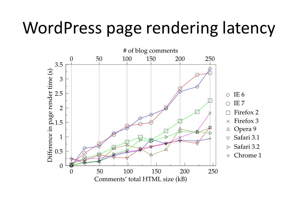 WordPress page rendering latency
