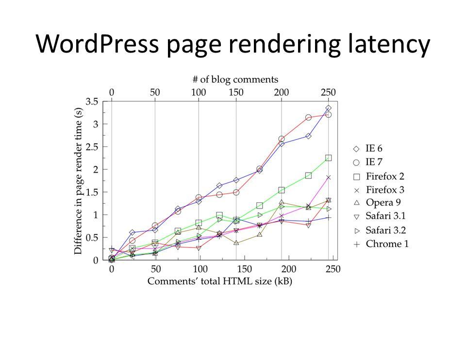 WordPress page rendering latency
