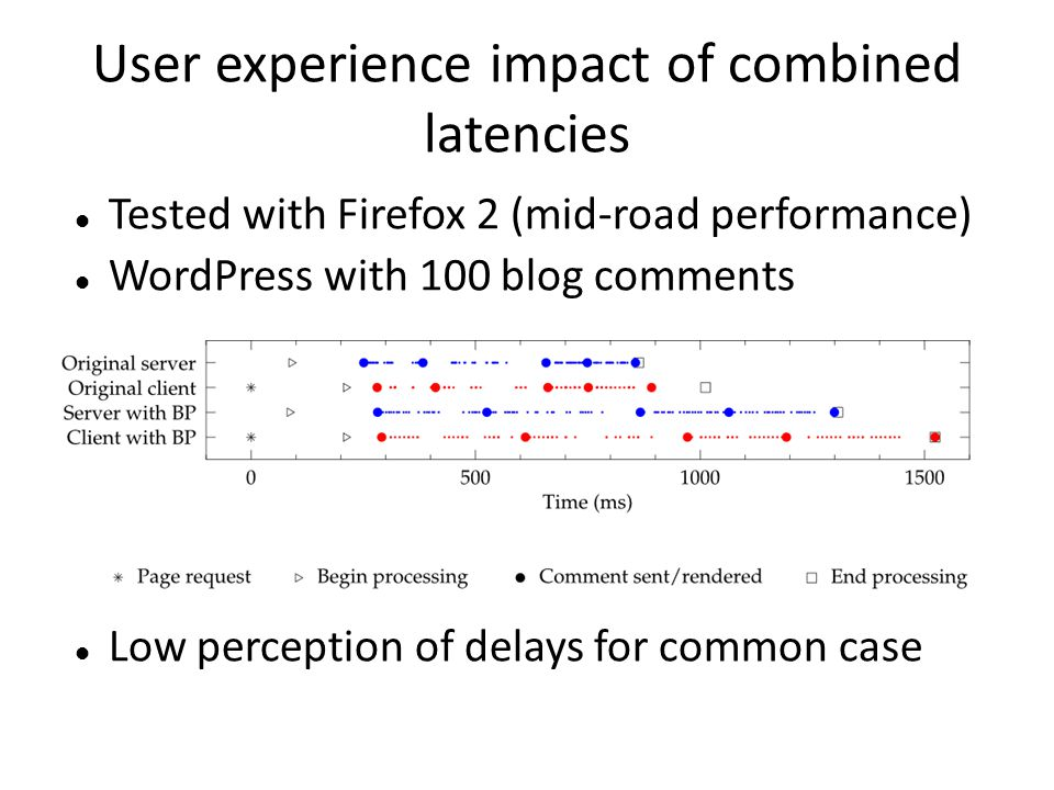 User experience impact of combined latencies