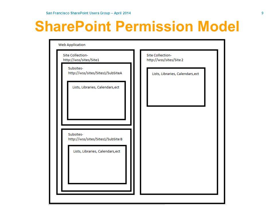 SharePoint Permission Model