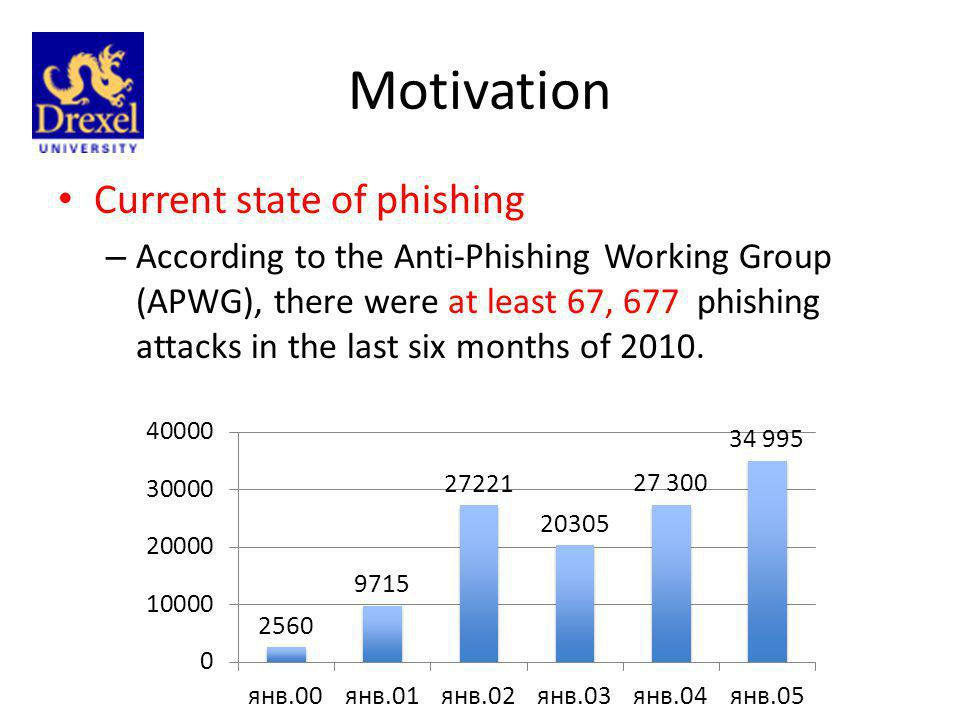 Motivation Current state of phishing