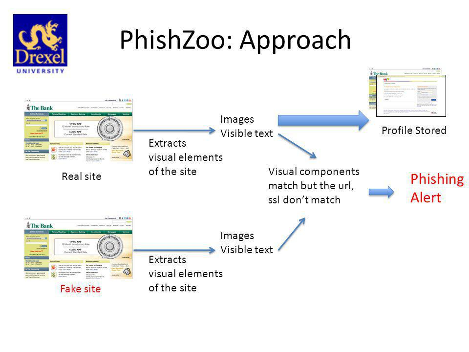 PhishZoo: Approach Phishing Alert Images Visible text Profile Stored