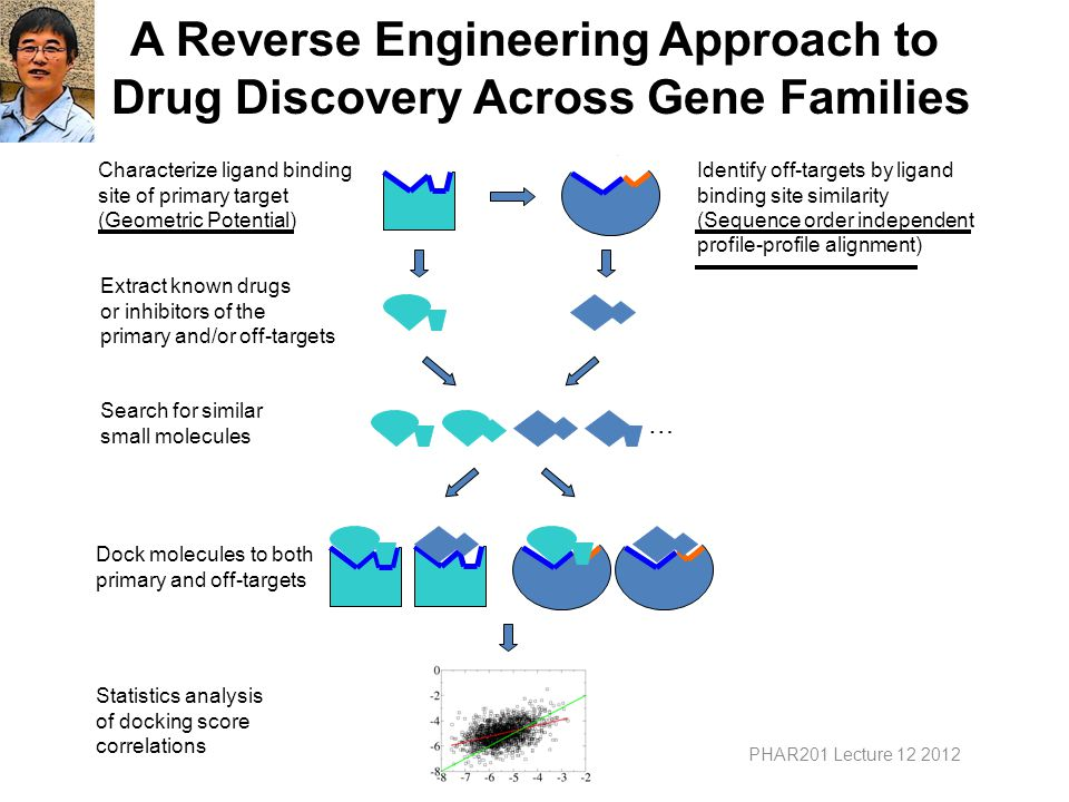 A Reverse Engineering Approach to Drug Discovery Across Gene Families