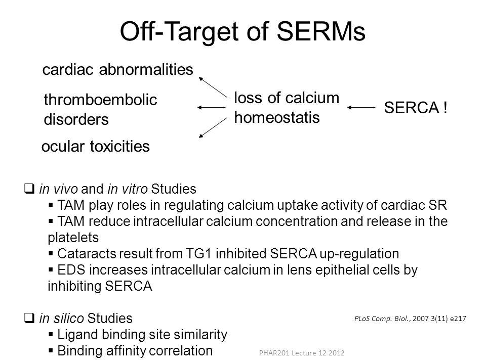 Off-Target of SERMs cardiac abnormalities loss of calcium