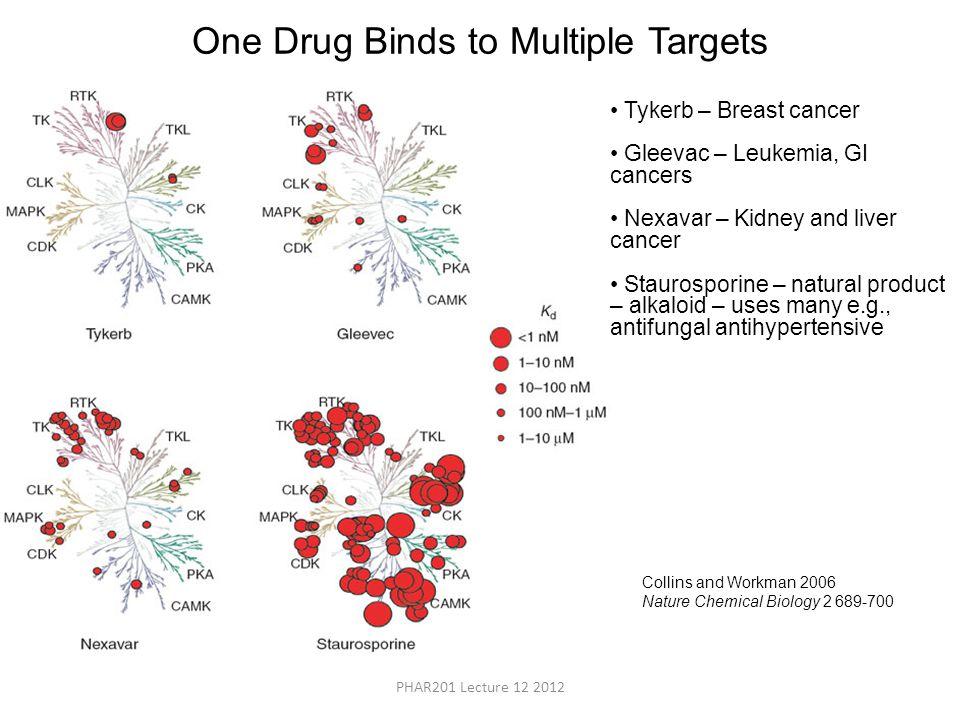 One Drug Binds to Multiple Targets