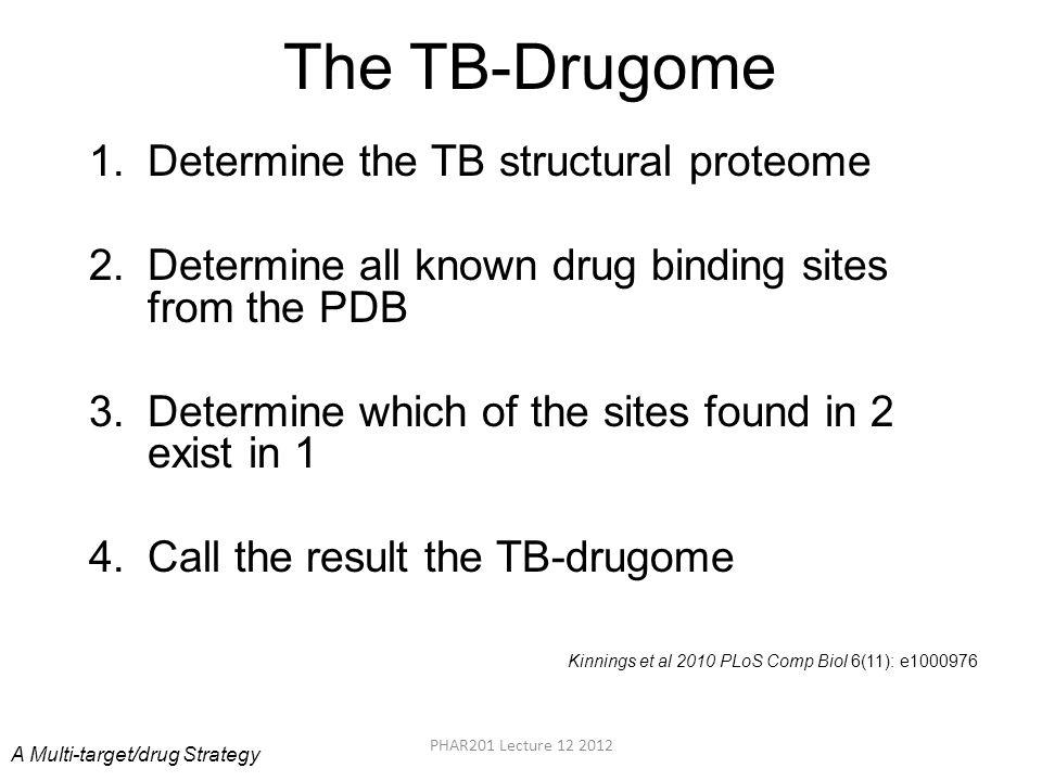 The TB-Drugome Determine the TB structural proteome