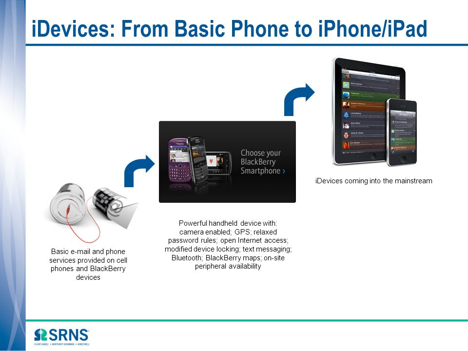 iDevices: From Basic Phone to iPhone/iPad
