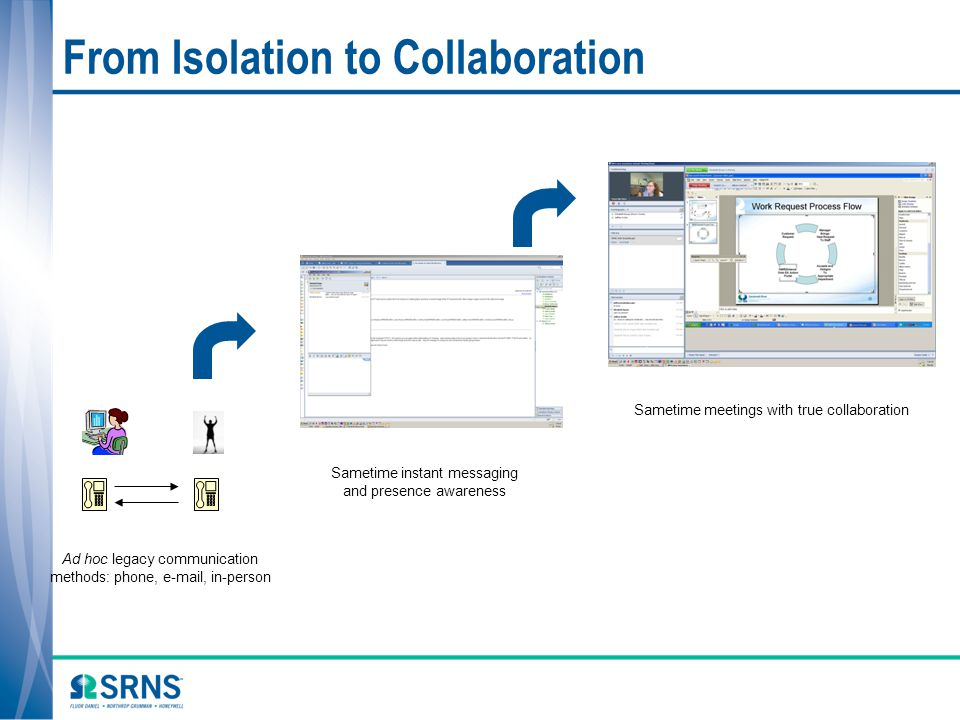 From Isolation to Collaboration