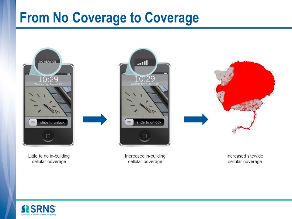 From No Coverage to Coverage