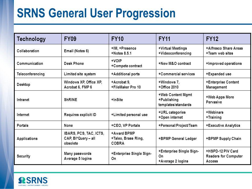 SRNS General User Progression