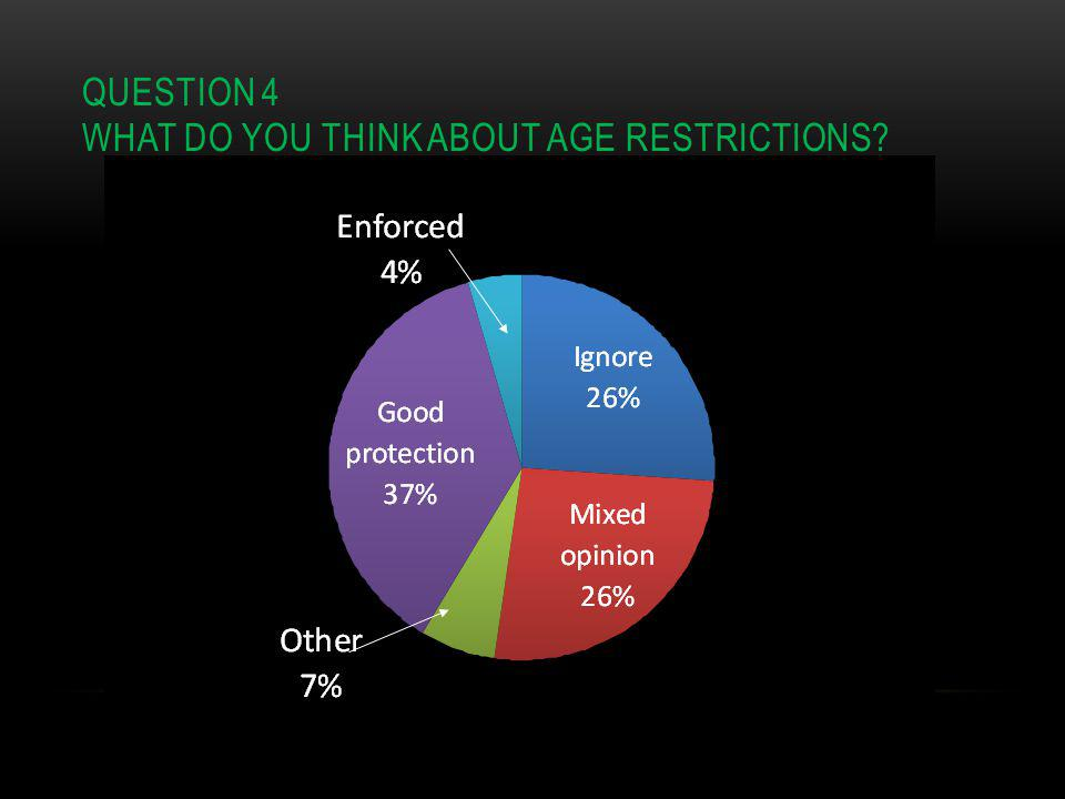 QUESTION 4 WHAT DO YOU THINK ABOUT AGE RESTRICTIONS
