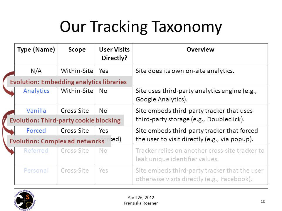 Our Tracking Taxonomy Type (Name) Scope User Visits Directly Overview