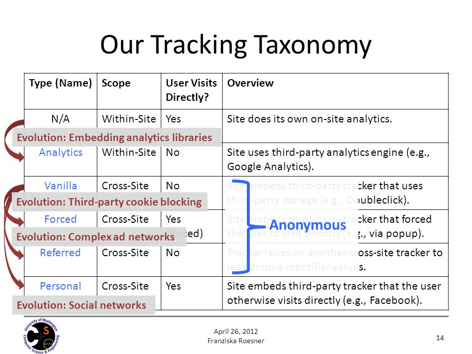 Our Tracking Taxonomy Anonymous Type (Name) Scope User Visits