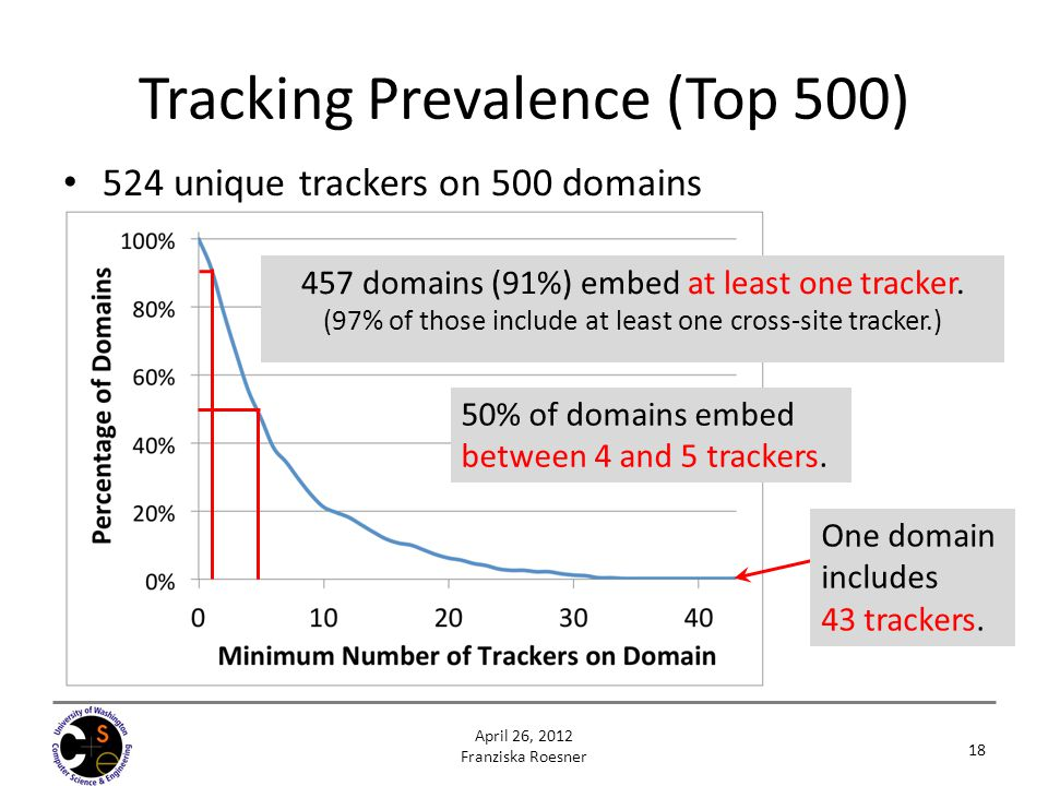 Tracking Prevalence (Top 500)