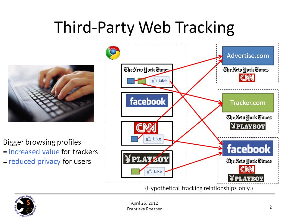 Third-Party Web Tracking