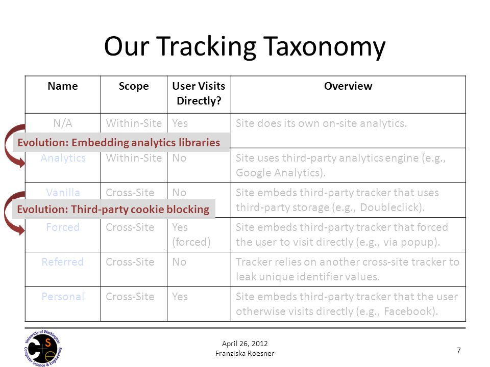 Our Tracking Taxonomy Name Scope User Visits Directly Overview N/A