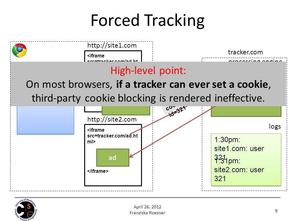 Forced Tracking High-level point: