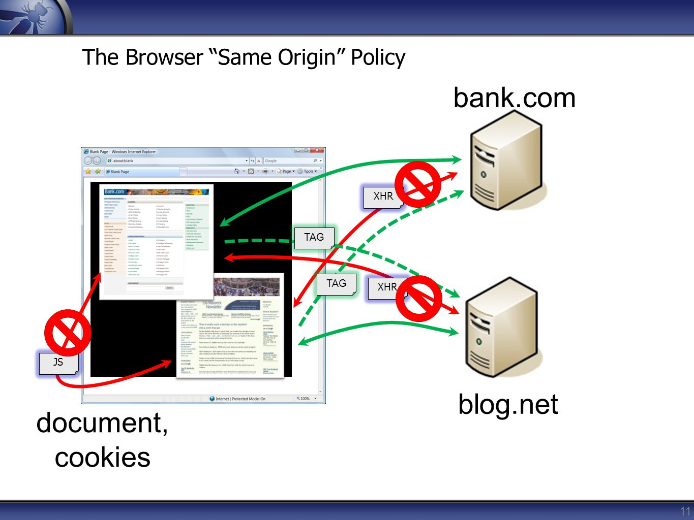 The Browser Same Origin Policy
