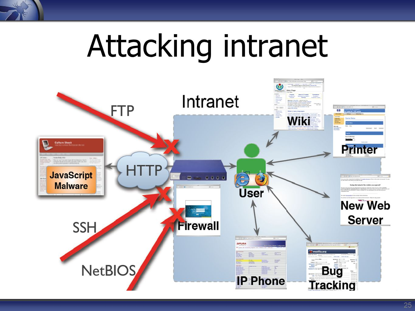 Attacking intranet