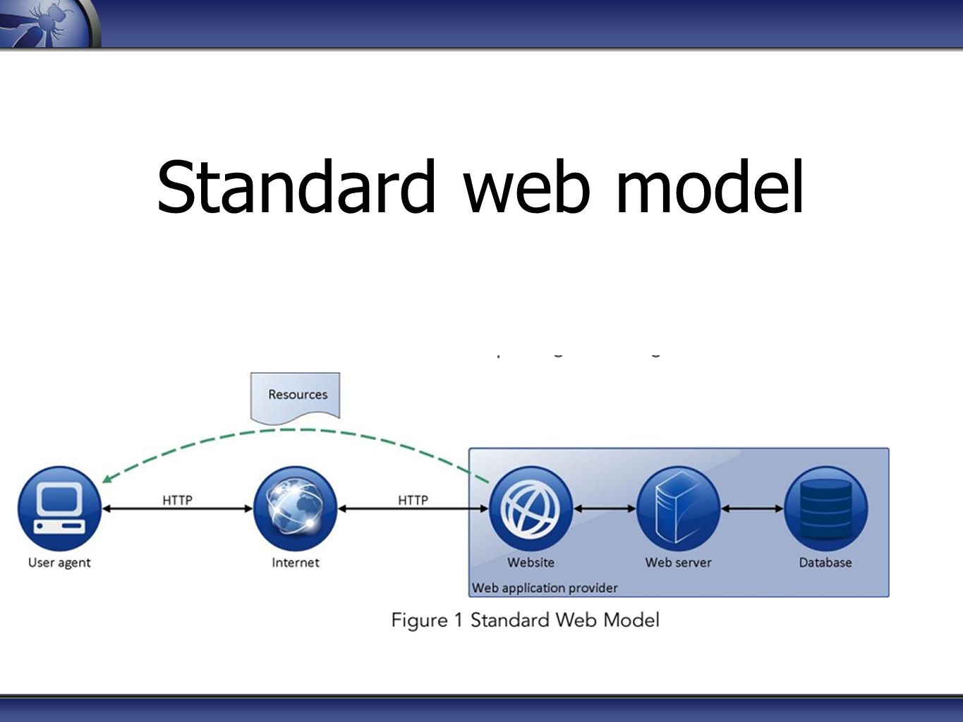 Standard web model B4 go to the HTML5