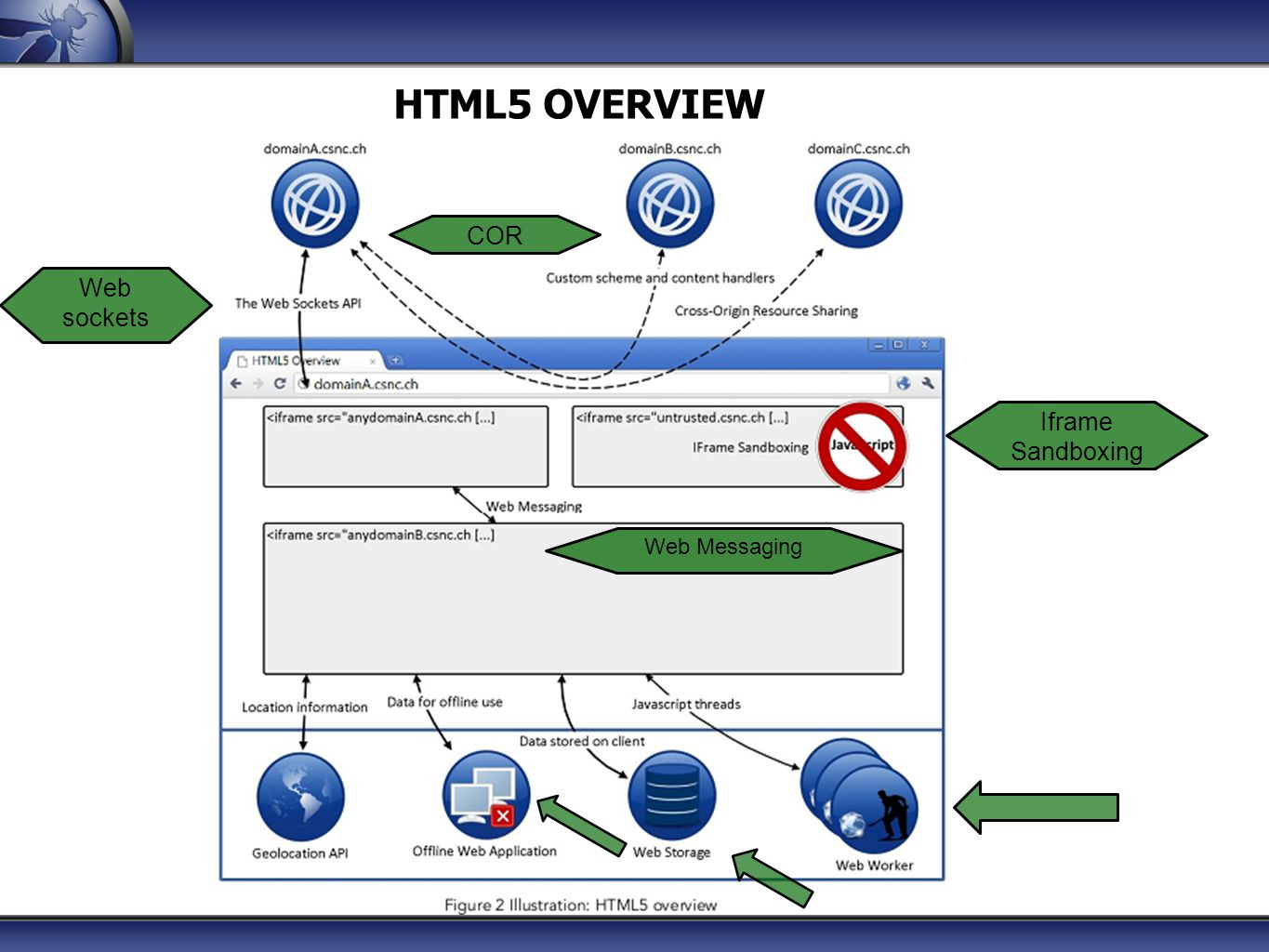 Html5 OVERVIEW COR Web sockets Iframe Sandboxing Web Messaging