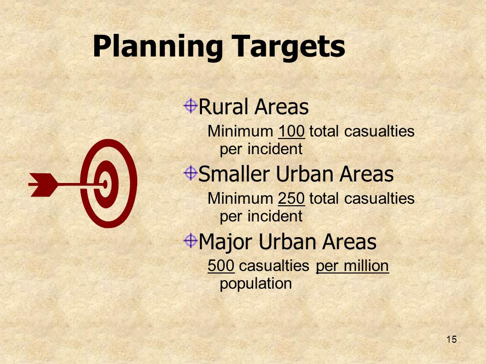 Planning Targets Rural Areas Smaller Urban Areas Major Urban Areas