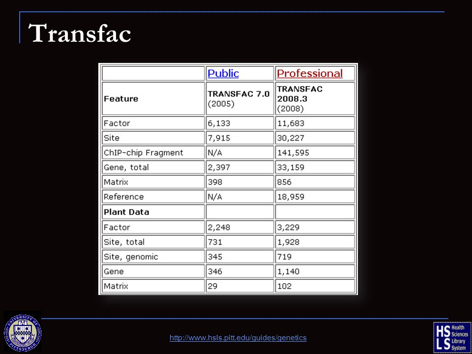 Transfac http://www.hsls.pitt.edu/guides/genetics
